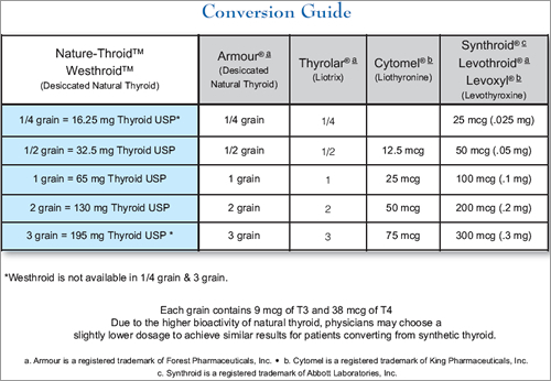 Armour Thyroid - FDA prescribing information, side effects ...